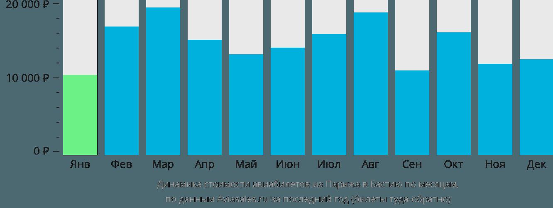 Динамика стоимости авиабилетов из Парижа в Бастию по месяцам
