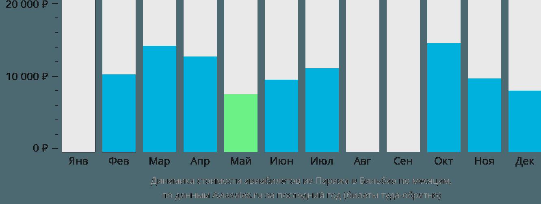 Динамика стоимости авиабилетов из Парижа в Бильбао по месяцам