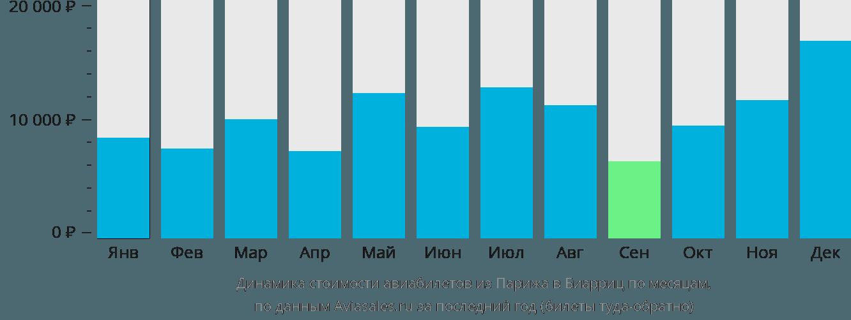 Динамика стоимости авиабилетов из Парижа в Биарриц по месяцам