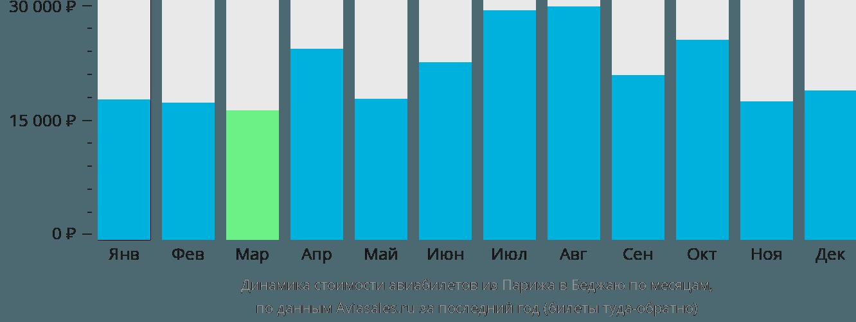 Динамика стоимости авиабилетов из Парижа в Беджаю по месяцам