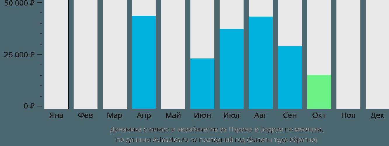 Динамика стоимости авиабилетов из Парижа в Бодрум по месяцам