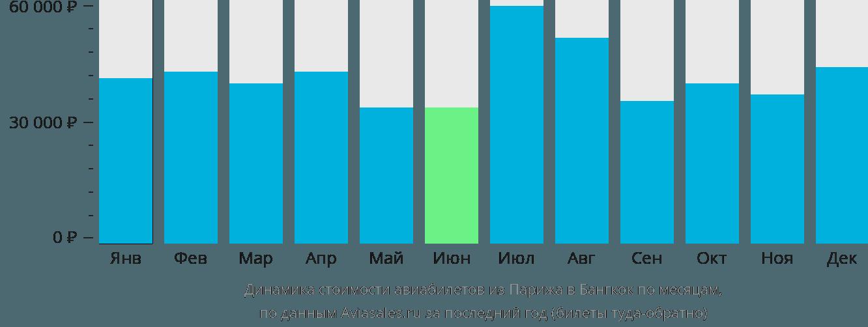 Динамика стоимости авиабилетов из Парижа в Бангкок по месяцам