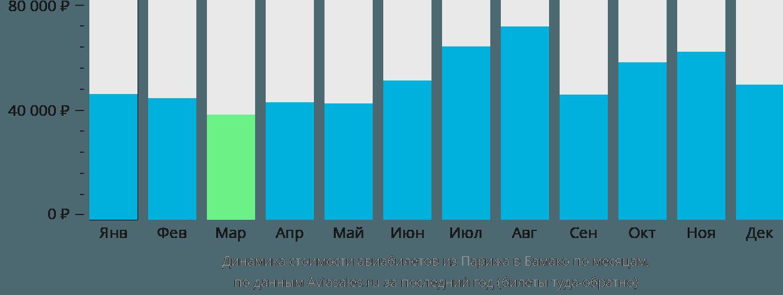 Динамика стоимости авиабилетов из Парижа в Бамако по месяцам
