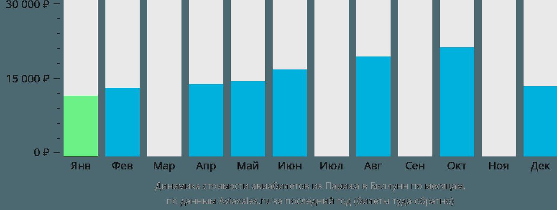 Динамика стоимости авиабилетов из Парижа в Биллунн по месяцам