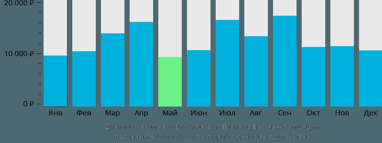 Динамика стоимости авиабилетов из Парижа в Болонью по месяцам