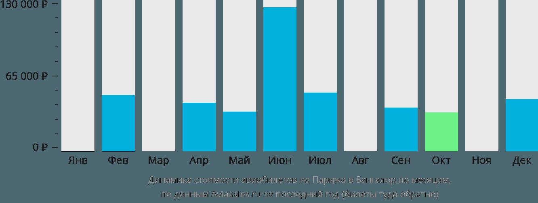 Динамика стоимости авиабилетов из Парижа в Бангалор по месяцам