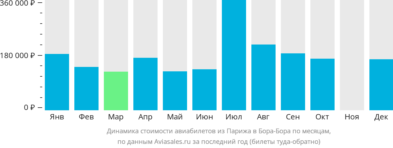 Динамика стоимости авиабилетов из Парижа в Бора-Бора по месяцам