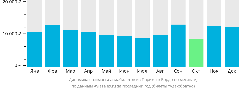 Динамика стоимости авиабилетов из Парижа в Бордо по месяцам