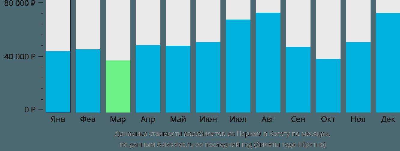 Динамика стоимости авиабилетов из Парижа в Боготу по месяцам