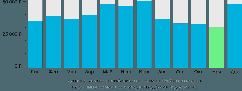 Динамика стоимости авиабилетов из Парижа в Мумбаи по месяцам