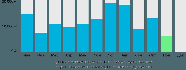 Динамика стоимости авиабилетов из Парижа в Бари по месяцам