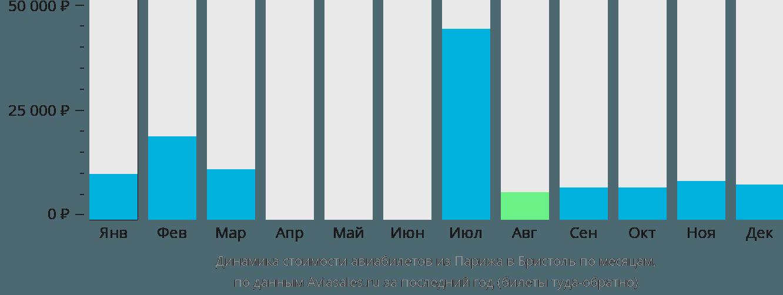 Динамика стоимости авиабилетов из Парижа в Бристоль по месяцам