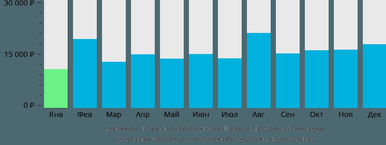 Динамика стоимости авиабилетов из Парижа в Брюссель по месяцам