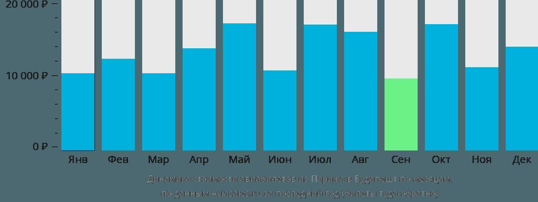Динамика стоимости авиабилетов из Парижа в Будапешт по месяцам