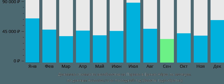 Динамика стоимости авиабилетов из Парижа в Буэнос-Айрес по месяцам