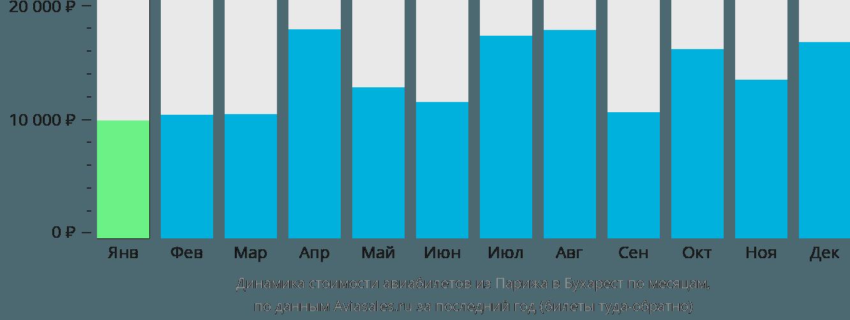Динамика стоимости авиабилетов из Парижа в Бухарест по месяцам