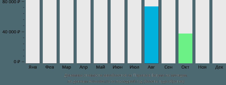Динамика стоимости авиабилетов из Парижа в Батуми по месяцам