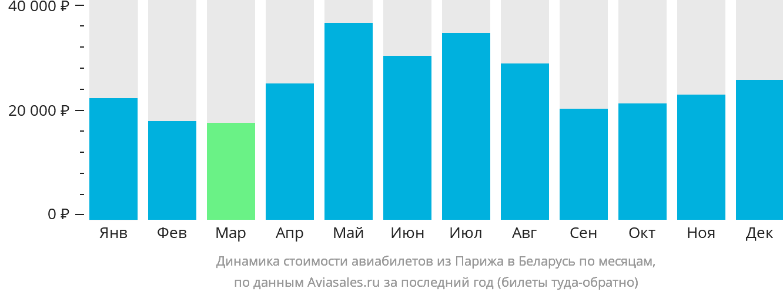 Динамика стоимости авиабилетов из Парижа в Беларусь по месяцам