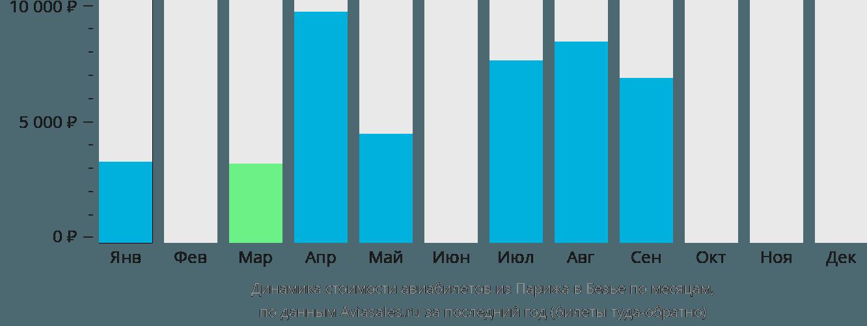 Динамика стоимости авиабилетов из Парижа в Безье по месяцам