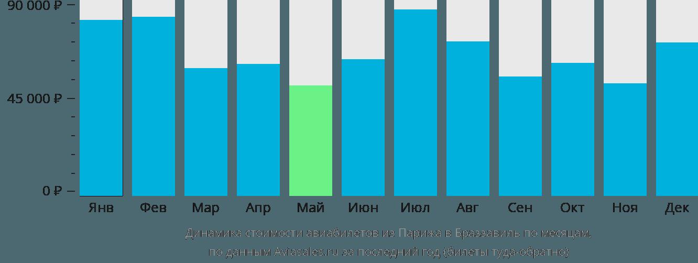 Динамика стоимости авиабилетов из Парижа в Браззавиль по месяцам