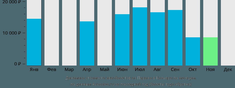 Динамика стоимости авиабилетов из Парижа в Кальяри по месяцам