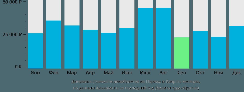 Динамика стоимости авиабилетов из Парижа в Каир по месяцам
