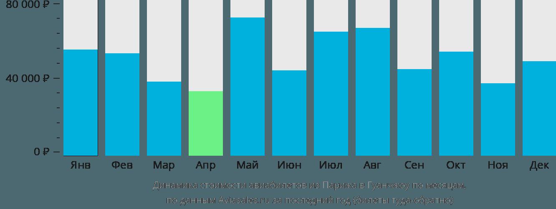 Динамика стоимости авиабилетов из Парижа в Гуанчжоу по месяцам
