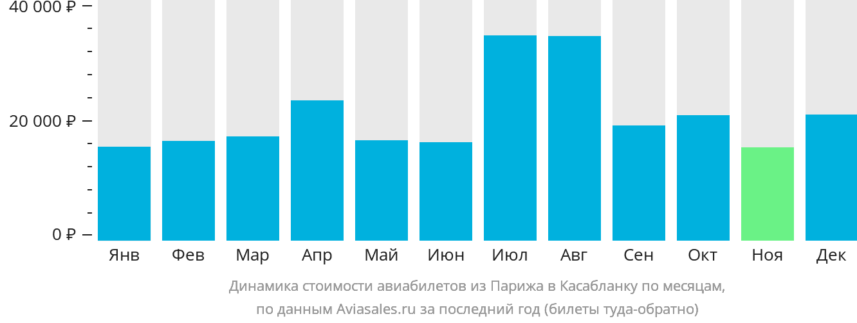 Динамика стоимости авиабилетов из Парижа в Касабланку по месяцам