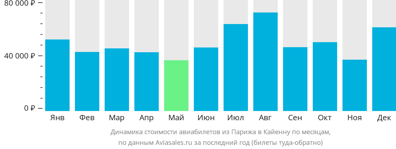 Динамика стоимости авиабилетов из Парижа в Кайенну по месяцам
