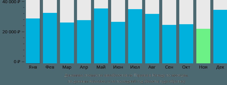 Динамика стоимости авиабилетов из Парижа в Канаду по месяцам