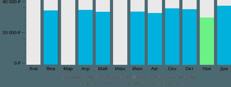 Динамика стоимости авиабилетов из Парижа в Челябинск по месяцам