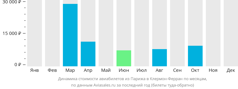 Динамика стоимости авиабилетов из Парижа в Клермон-Ферран по месяцам