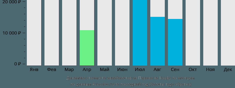 Динамика стоимости авиабилетов из Парижа на Корфу по месяцам