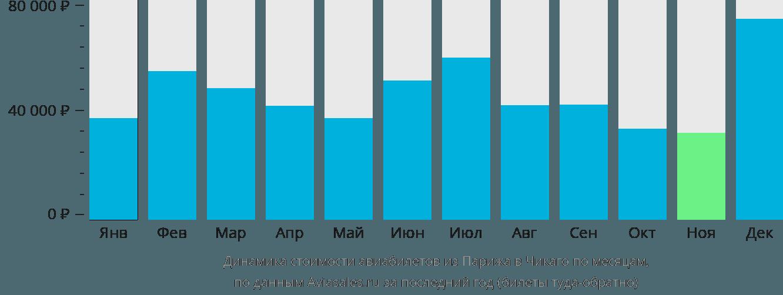 Динамика стоимости авиабилетов из Парижа в Чикаго по месяцам