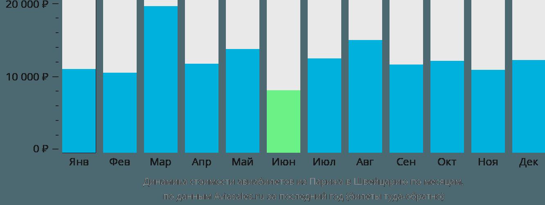 Динамика стоимости авиабилетов из Парижа в Швейцарию по месяцам