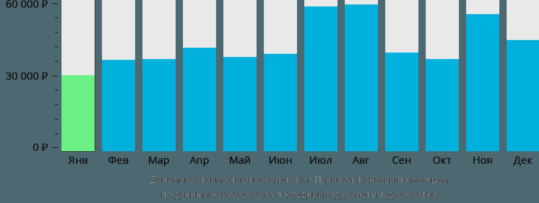 Динамика стоимости авиабилетов из Парижа в Конакри по месяцам