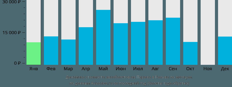 Динамика стоимости авиабилетов из Парижа в Кальви по месяцам
