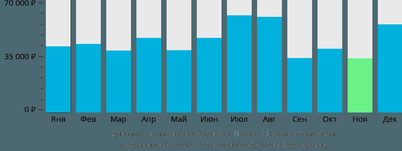 Динамика стоимости авиабилетов из Парижа в Коломбо по месяцам