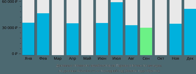 Динамика стоимости авиабилетов из Парижа в Кочин по месяцам