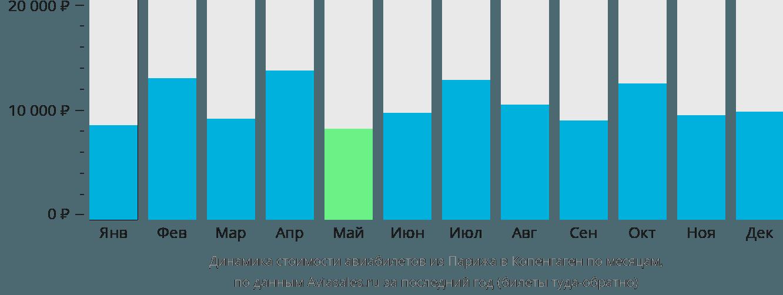 Динамика стоимости авиабилетов из Парижа в Копенгаген по месяцам