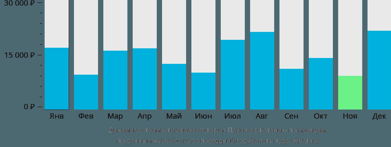 Динамика стоимости авиабилетов из Парижа в Катанию по месяцам