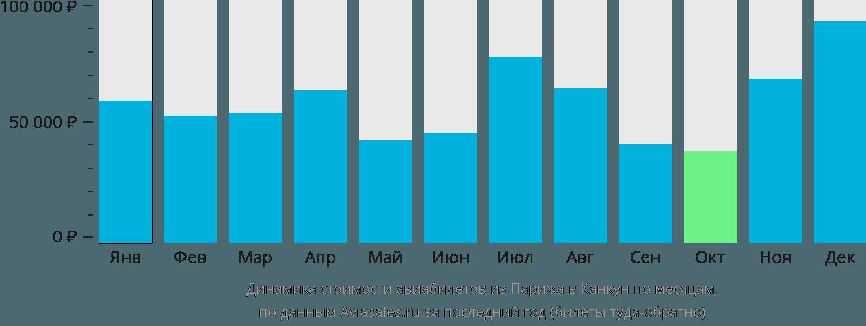 Динамика стоимости авиабилетов из Парижа в Канкун по месяцам