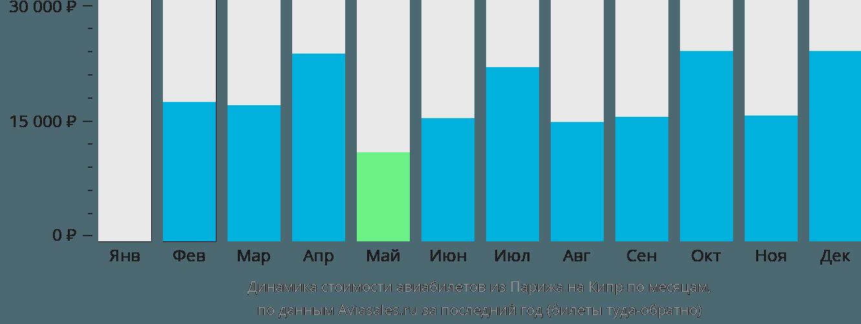 Динамика стоимости авиабилетов из Парижа на Кипр по месяцам