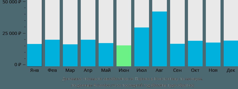 Динамика стоимости авиабилетов из Парижа в Константину по месяцам