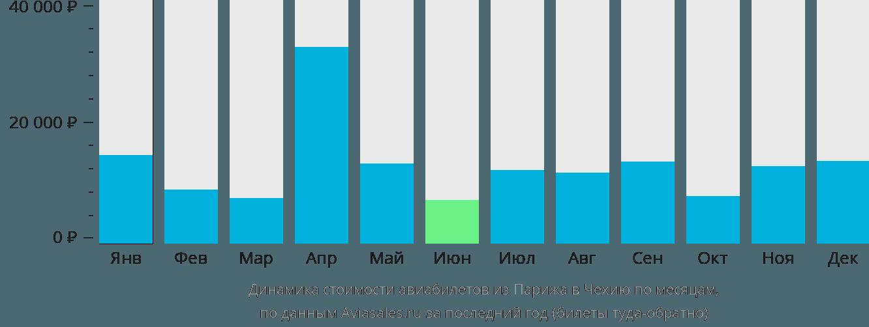 Динамика стоимости авиабилетов из Парижа в Чехию по месяцам
