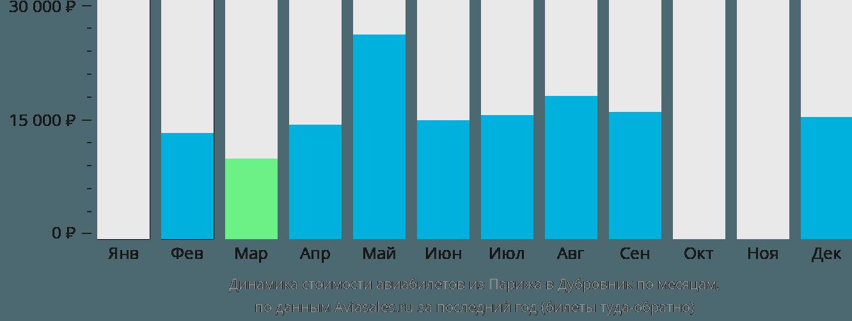 Динамика стоимости авиабилетов из Парижа в Дубровник по месяцам
