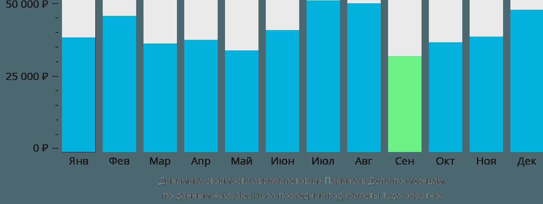 Динамика стоимости авиабилетов из Парижа в Дели по месяцам
