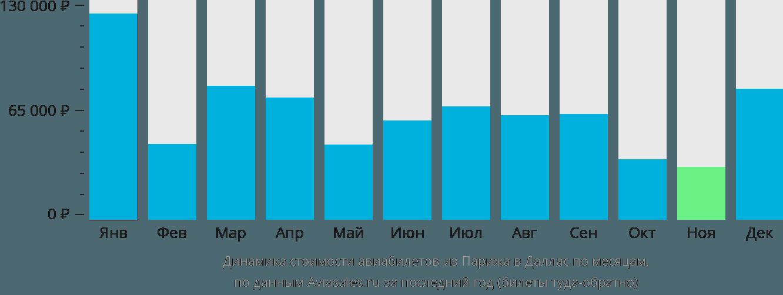 Динамика стоимости авиабилетов из Парижа в Даллас по месяцам