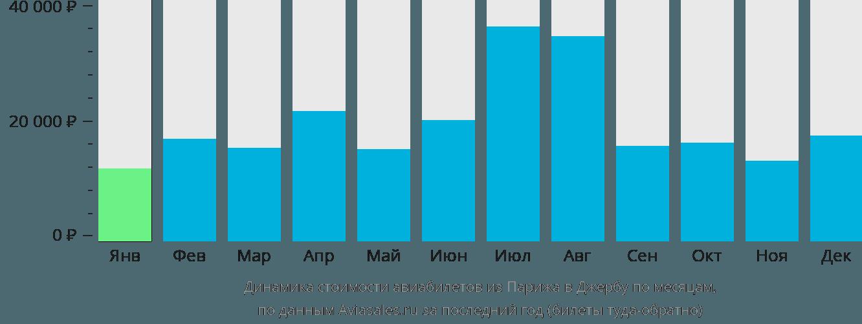 Динамика стоимости авиабилетов из Парижа в Джербу по месяцам