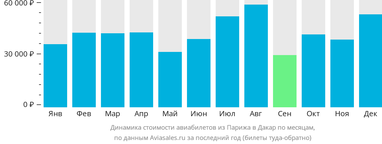 Динамика стоимости авиабилетов из Парижа в Дакар по месяцам